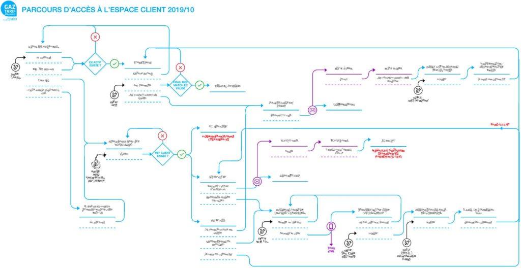 UX FLOW : parcours de connexion à l'espace client