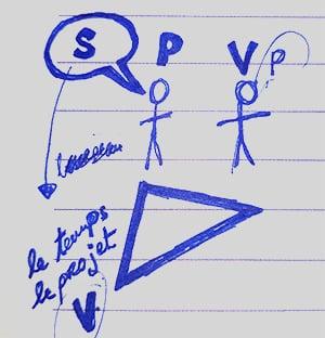 Croquis avec des bonhommes batons pour visualiser le triangle dramatique